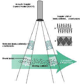 Marine Instrumentation